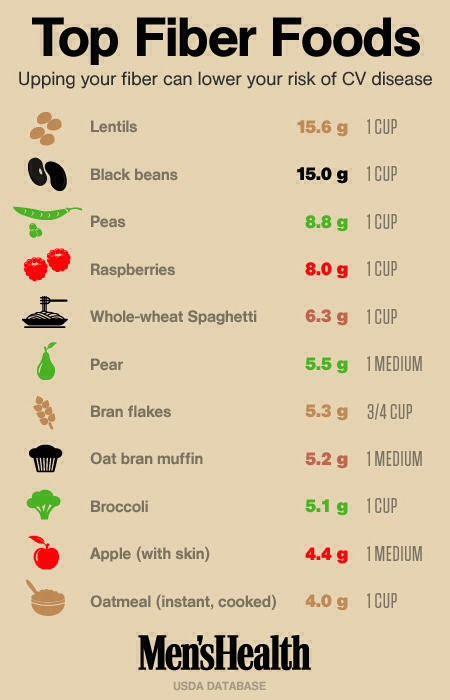 top 11 Fiber Foods!!!(: #Food #Drink #Trusper #Tip