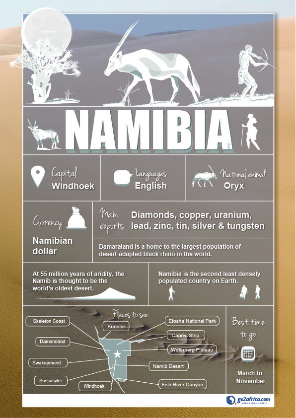 Namibia Country Information infographic. #Africa #Travel