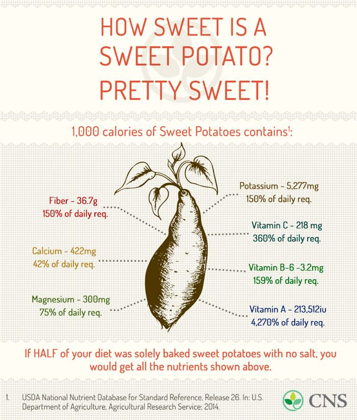 How Sweet is a Sweet Potato? Pretty Sweet! - Nutrition Studies Plan to change your lifestyle Try Skinny Fiber! http://Piamaya.SBC90.com
