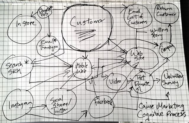 Cause Marketing Cognitive Process by Geoff Livingston, via Flickr: Customer Journey, Compels Customers, Customers Start, Business Marketing Stuff, Diagram Socialmedia, Cognitive Process, Awesome Things, Cognitive Map