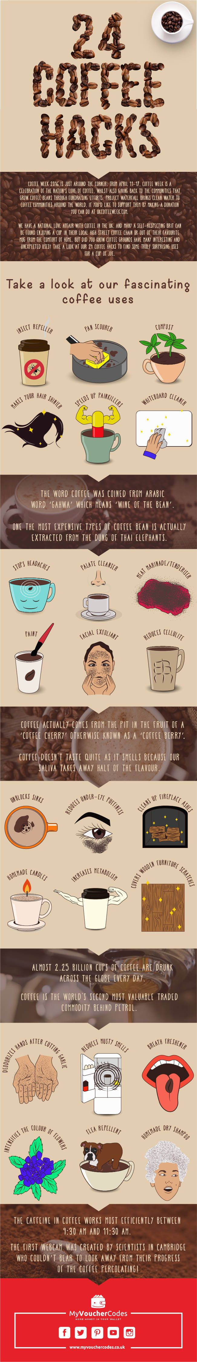24 Unexpected Ways to Use Coffee: Amazing Hacks for Your Home, Health, and Beauty