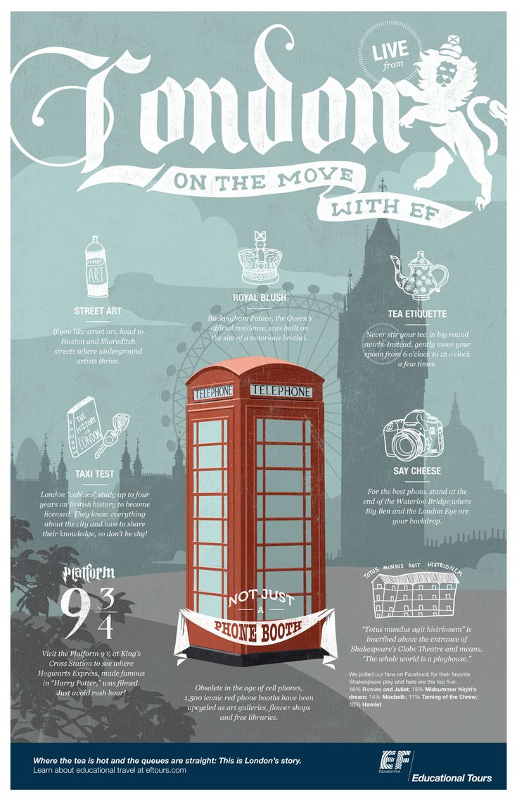 Discover how London has more than just telephone booths. To see full infographic click here: http://eftri.ps/1FtZahP | #London #Travel #Infographic