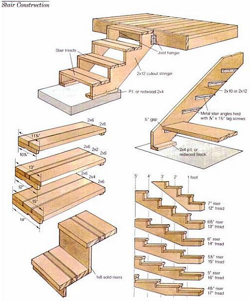 Build wood deck steps Step by step to build a house