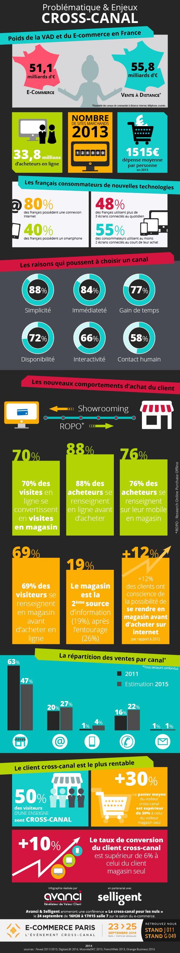 #Infographie Les enjeux du #crosscanal en France par @agenceavanci
