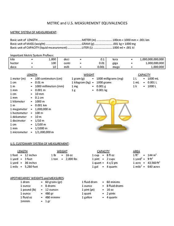 Metric To Customary Unit Conversion Chart Chemistry Pinterest