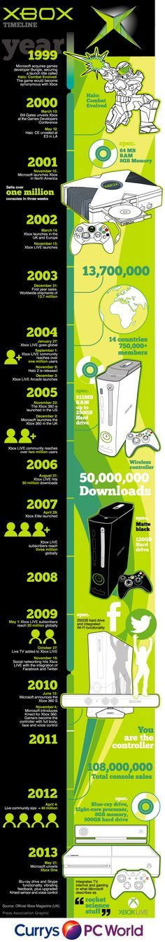 Xbox evolution from the first console to the latest Xbox One. Created for Currys Techtalk blog