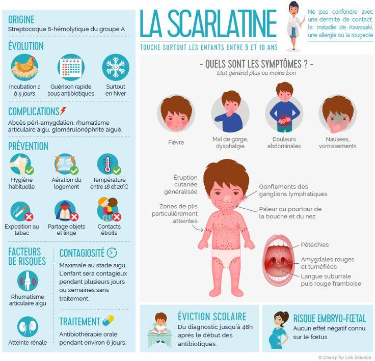 Infographie expliquant ce qu'est la #scarlatine