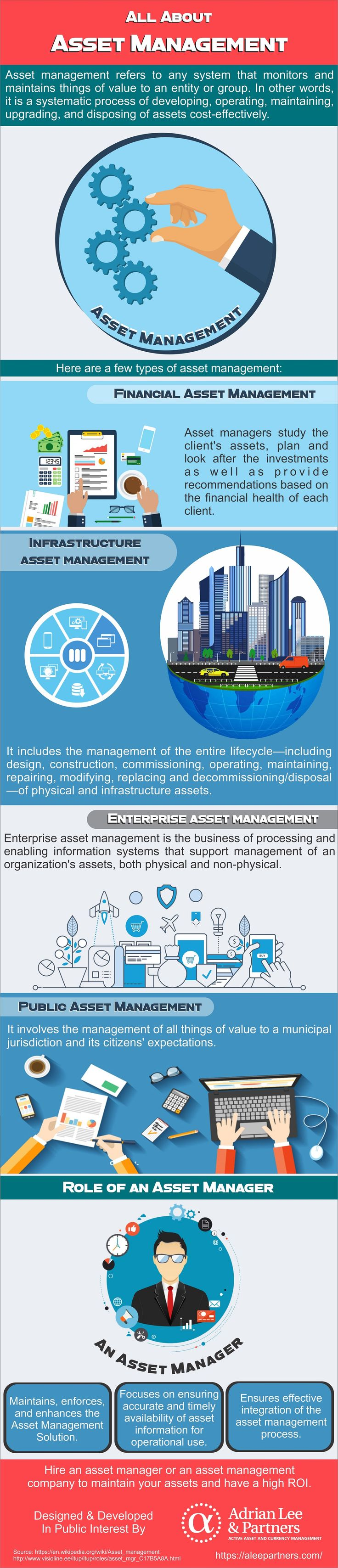 ll about Asset Management Asset management refers to any system that monitors and maintains things of value to an entity or group. In other words, it is a systematic process of developing, operating, maintaining, upgrading, and disposing of assets cost-effectively.