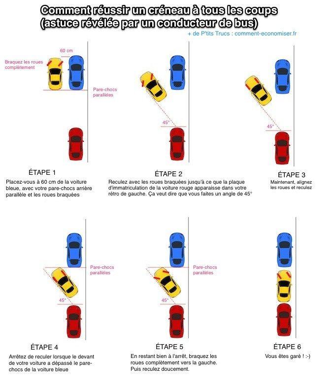 Réussir un créneau est la manoeuvre la plus difficile à faire en voiture. Surtout quand il y a une file de voitures qui attend pour passer derrière vous !