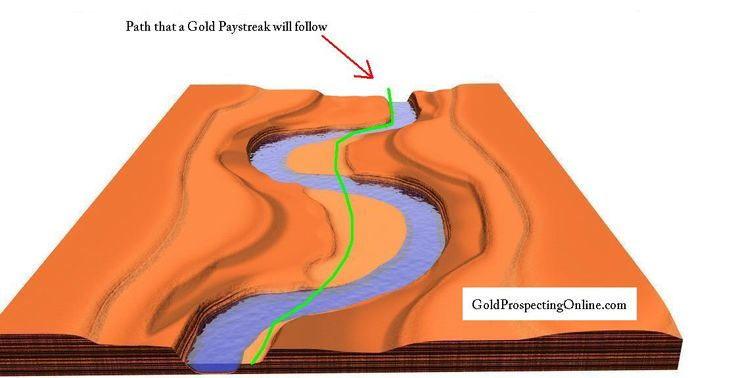 gold in river bends and paystreaks4