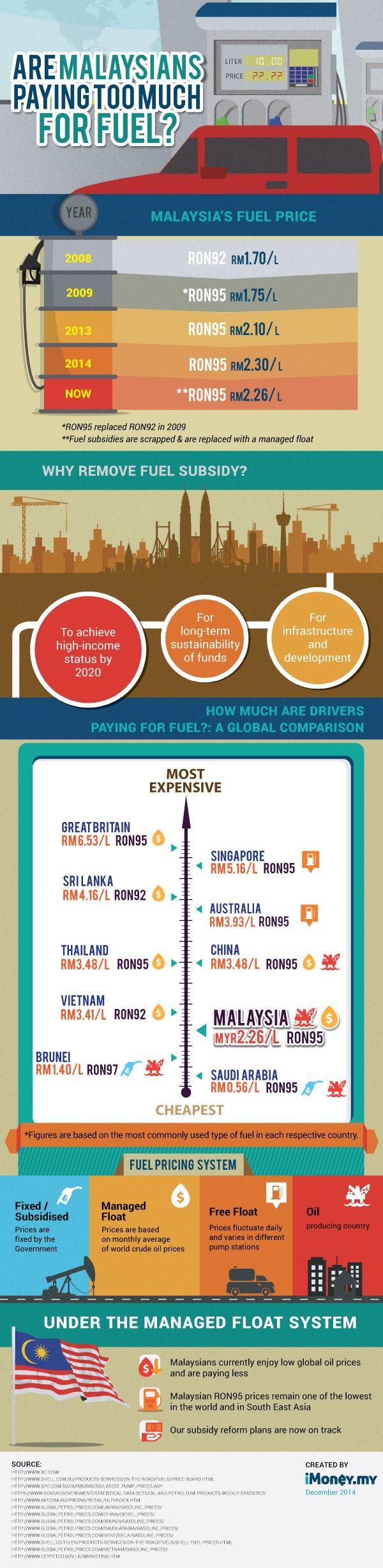 Malaysian petrol price 2014
