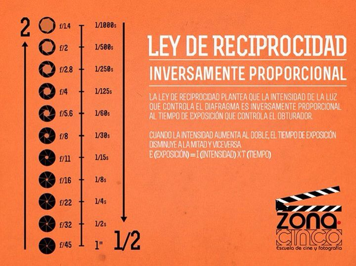 Ley De Reciprocidad, Fotografia
