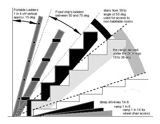 Superior Stair Angle Diagram Copy 540×418 Pixels