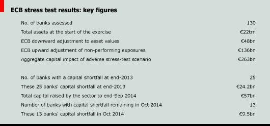 ECB stress test results: key figures