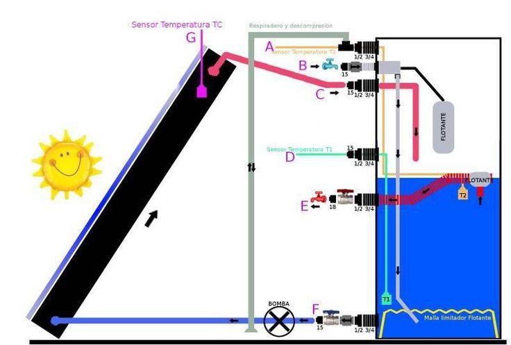 Esquema completo de colector solar y depósito
