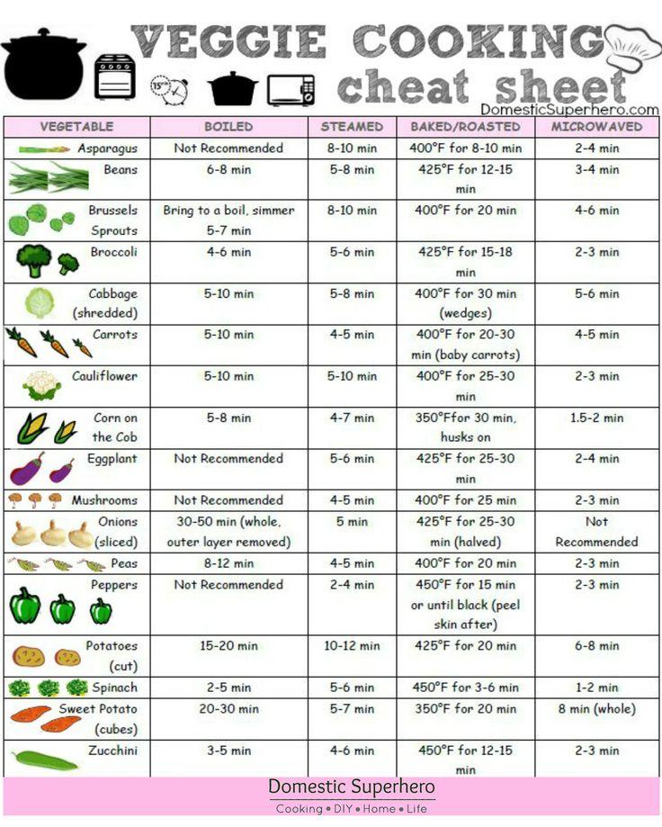 Veggie Cooking Cheat Sheet with FREE printable! #free #printable