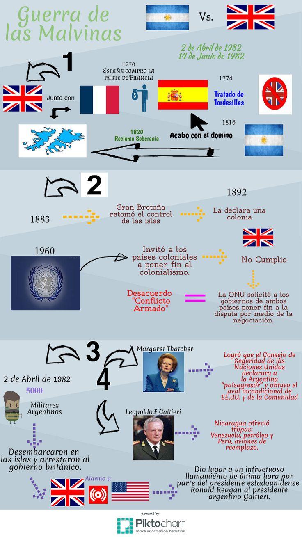 ITESM Campus Hidalgo Infografia: Guerra de las Malvinas Elaborado por: Jimena Jocelyn Hernandez Sanchez, Jacqueline Gomez Cisneros y MariaJose Bolaños Dominguez