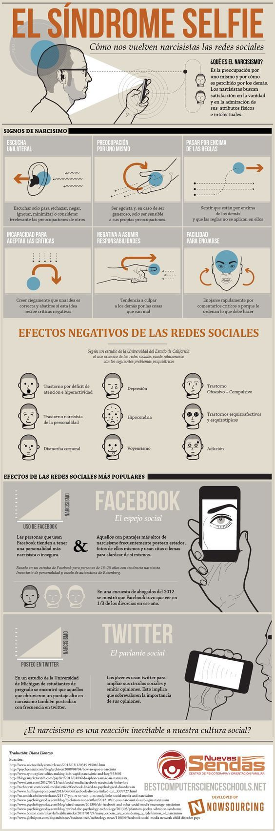 El síndrome selfie #infografia: