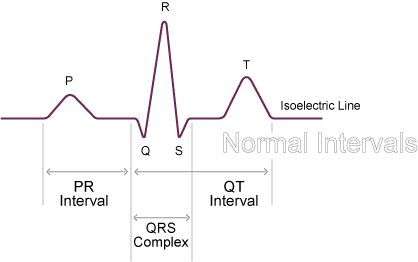 Normal Intervals     P-R interval = 0.12 - 0.20 sec (3 - 5 small squares)     QRS width = 0.08 - 0.12 sec (2 - 3 small squares)     Q-T interval 0.35 - 0.43 sec     * The PR interval should really be referred to as the PQ interval; however it is commonly referred as the PR interval