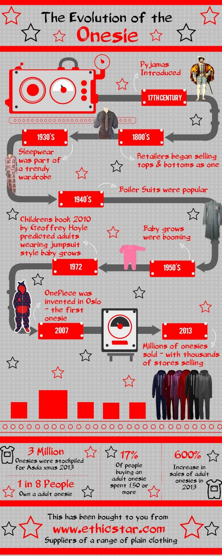 Evolution of the Adult Onesie - www.ethicstar.com