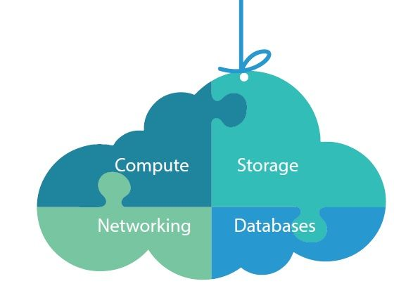Both #Amazon and #Google #cloud platforms are backed by a robust set of basic services. #cloudcomputing #storage