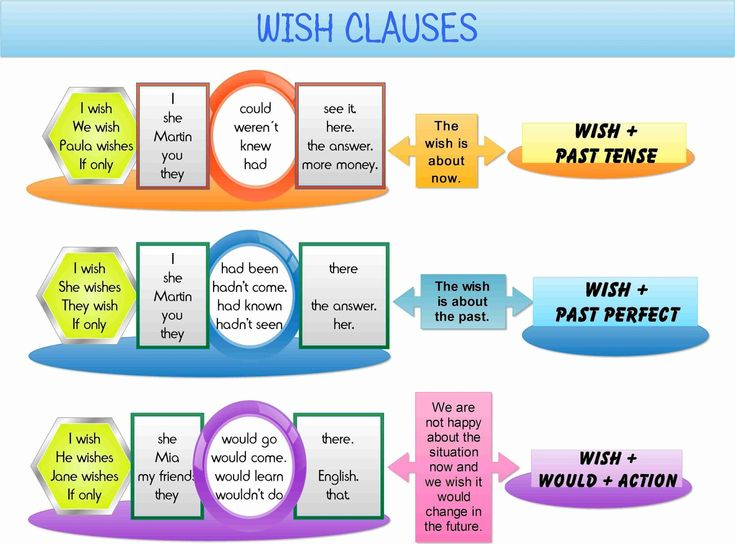 Click on the picture below to watch a video by the British Council   on the use of I wish/ If only  and then you can do the activities...