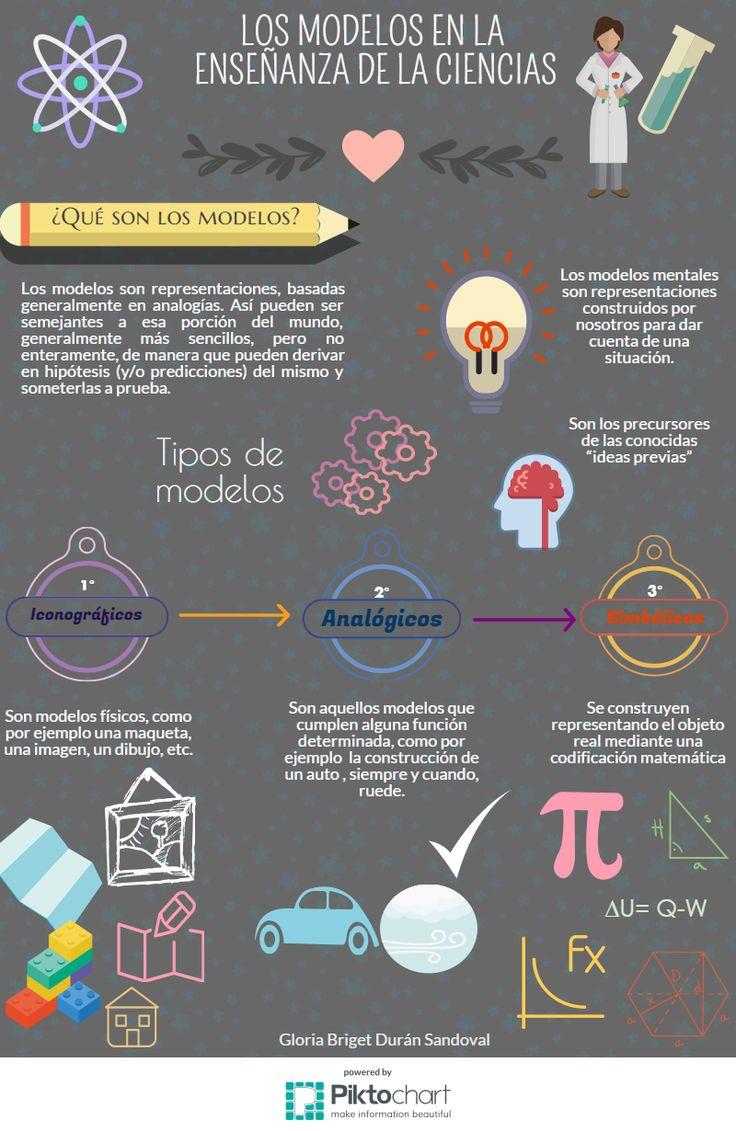 #ENSEñandoCiencias #Infografía #Educación #ModelosEnLaEnseñanza #Química