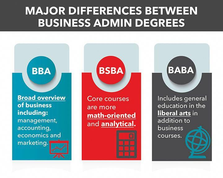 Education degree types of business administration degrees