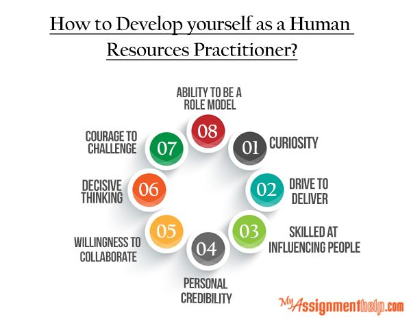 developing as a hr practitioner essay Ofm state human resources, des workforce support and development, and agency/institution hr offices all share a collective interest in effectively managing and growing the state's hr practitioner community.