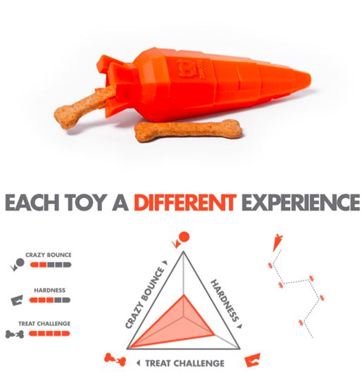 Carrot Super Toy // $24.99 // Made of 100% recyclable non-toxic TPR, they bounce like crazy, float and have polygon edges that help massage and clean your dog's teeth and gums. // New Zealand
