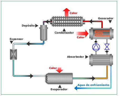 Refrigeracion Israel: Definiciones Termodinamica