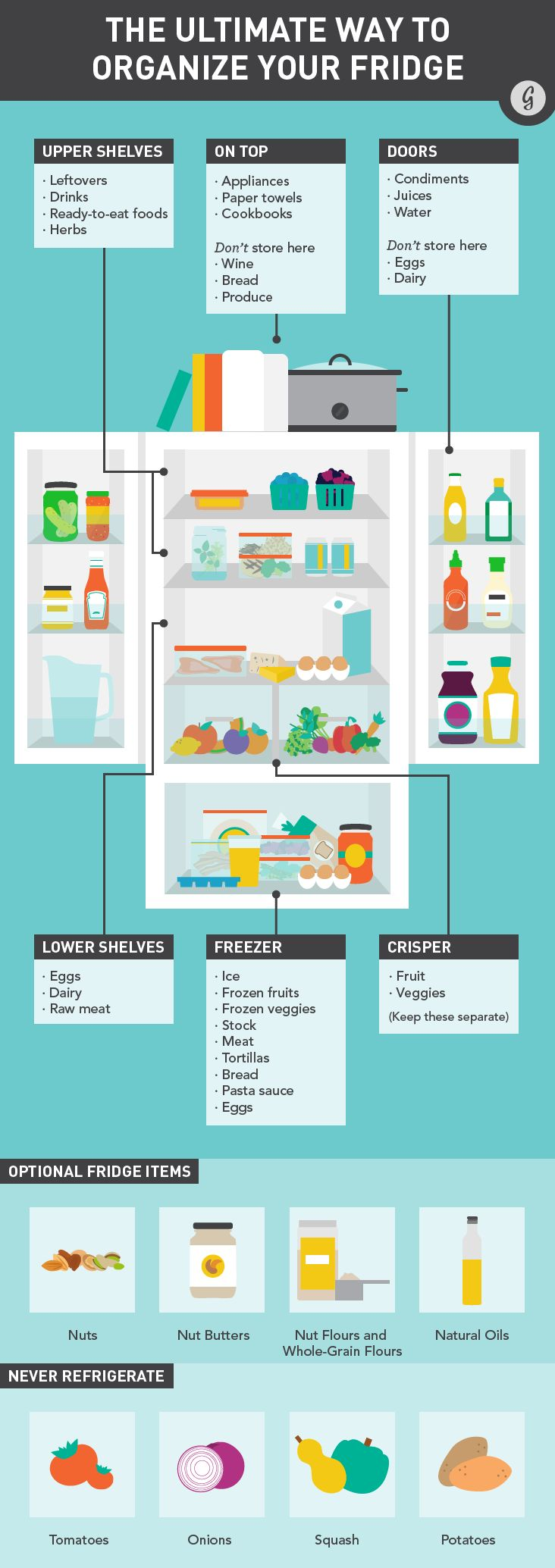 The Ultimate Way to Organize Your Fridge - wait, who the hell puts produce or bread or wine on top of their fridge? Seems like a recipe for an injury or food going bad!
