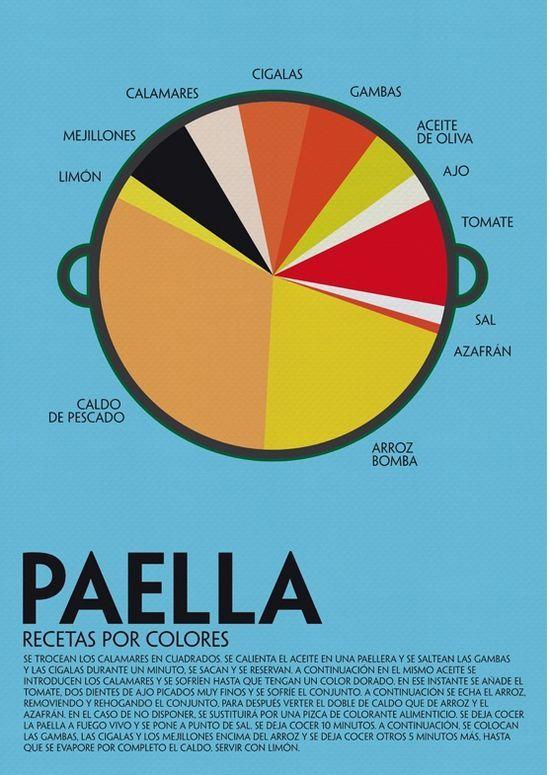 Recetas por Colores es una serie de la diseñadora Laura Valero en la que presenta ocho infografías con recetas típicas de la cocina española. ¿Os animáis a preparar una paella?