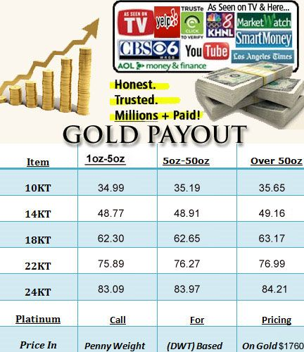 Sell gold payout chart. Know the price of gold before you sell