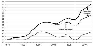 Que faire de la dette ? Un audit de la dette publique de la France
