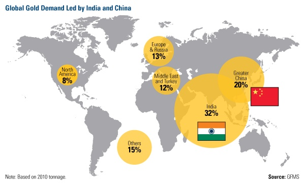 Global Demand For Gold