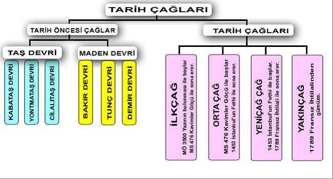 Tarih Devirleri  Tarih, yazının icadı ile başlayan zaman dilimi içerisinde devirlere ayrılırken, insanlık tarihini etkileyen büyük ve önemli olay ve buluşlara göre dört bölüme ayrılır. İLK ÇAĞ: Yazının bulunmasıyla başlayıp (M.Ö. 4000-3500) Batı Roma İmparatorluğunun yıkılışına kadar sürer. En uzun süren çağ olarak bilinir. ORTA ÇAĞ: Batı Roma İmparatorluğunun yıkılışından (476), İstanbul'un Türkler tarafından fethine kadar (1453) sürer. YENİÇAĞ: İstanbul'un fethinden, 1453 tarihinde...