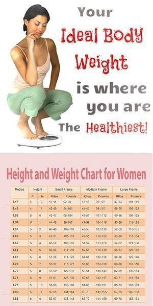height weight chart for women