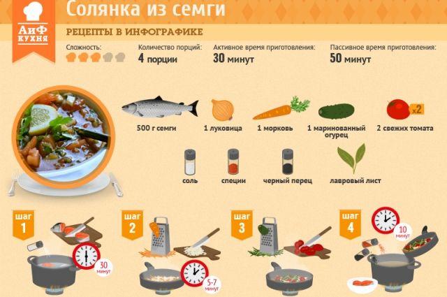 Кухня ханты: солянка из семги | КУХНЯ ХАНТЫ И МАНСИ | АиФ Югра