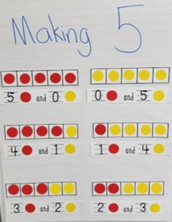 Making 5- helping your students build a strong number sense early in Kindergarten