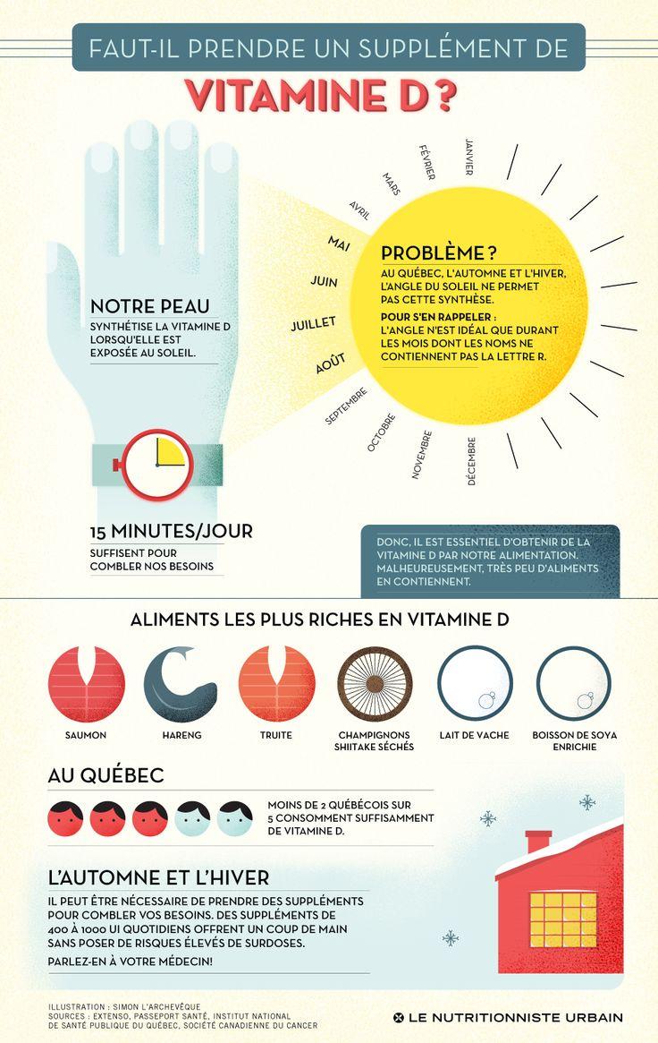 Faut-il prendre un supplément de vitamine D?