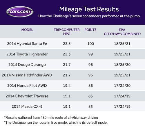 $40,000 3-Row SUV Challenge Mileage Results