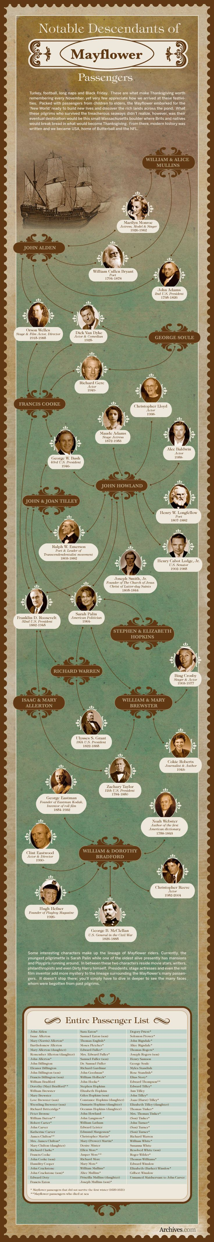 It's been almost 400 years sincethe good ship Mayflower landed in 1620 with the progenitors of a new nation.Estimates on how many little pilgrims they've left behindtoday range from 20+ to 35+ million. Hereis a sampling ofMayflower offspring who made good (anda few who might have strayed a bit from their Puritan roots). Looking for… Read more