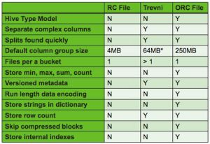 ORC file structure compared to Trevni and RC File (source)