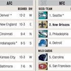 A look at which teams would be in the 2013 NFL Playoffs if the postseason started today