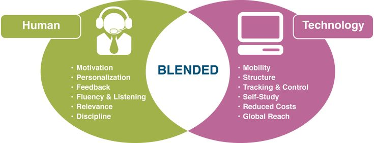 Blended Learning - 15 Schools using