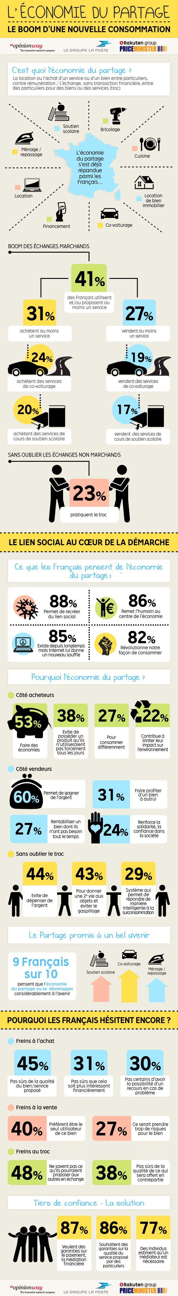 Infographie sur l'étude @PriceMinister - Rakuten / @groupelaposte sur l'économie du partage #collcons #share