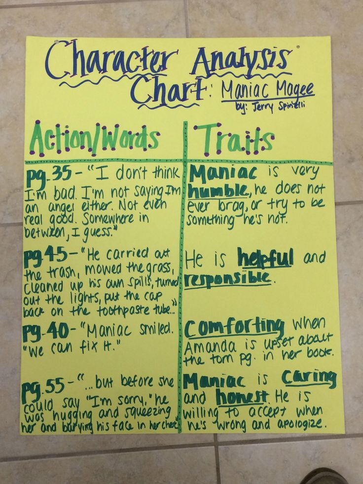 Character Analysis Chart- using Maniac Magee as an example- Anchor Chart