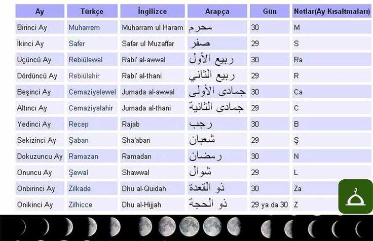 """Hicri Takvim kullanmanın önemi Takvim, zamanı günlere, aylara, yıllara bölme metodudur.İnsanlar zamanı ölçerken, ölçü aracı olarak güneşi ve ayı kullanmışlardır.Güneşi kullananlar, dünyanın güneş etrafındaki bir tam dönüşünü esas almışlardır.365 gün 6 saat… Bu şekilde oluşturulan takvimlere """"güneş takvimi"""" diyoruz.Ay'ı kullananlar ise ayın dünya etrafında 12 kez dönmesini, 12 x 29.5 = 354 günü esas almışlardır. Bu şekilde oluşturulan takvimlere """"ay takvimi"""" diyoruz.İlk güneş takvimini…"""