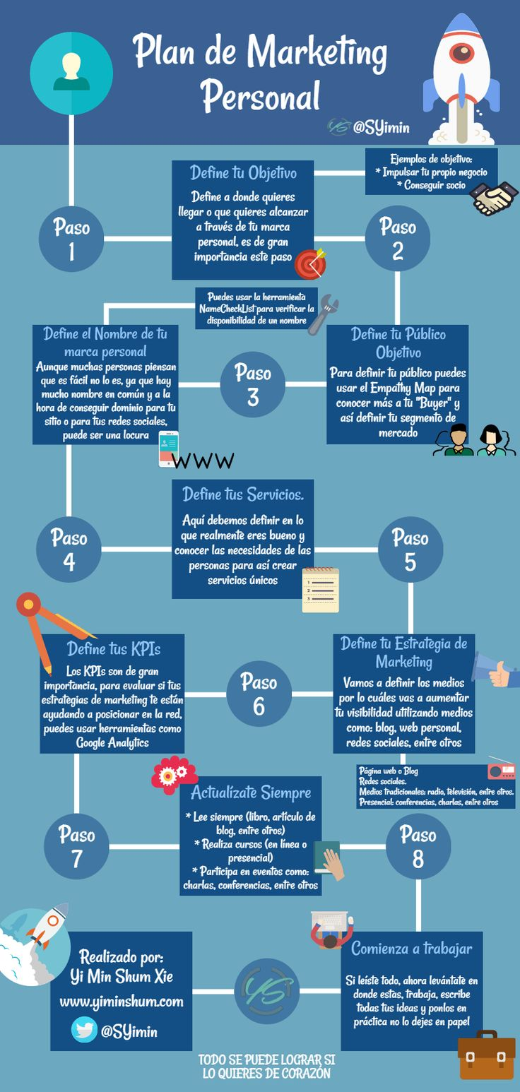 Plan de Marketing personal #infografía